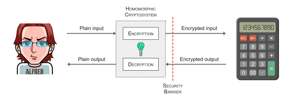 Homomorphically encrypted calculation