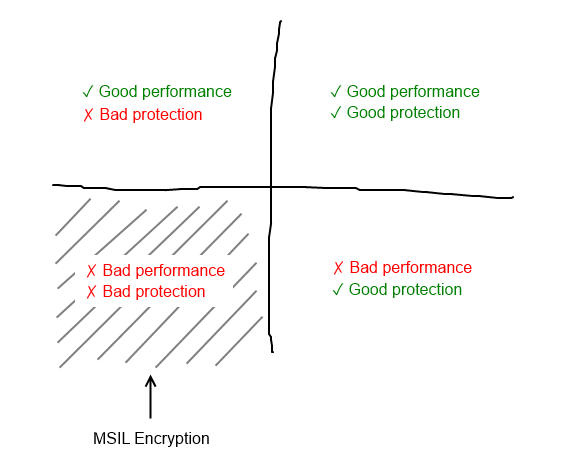 Decision surface for MSIL encryption