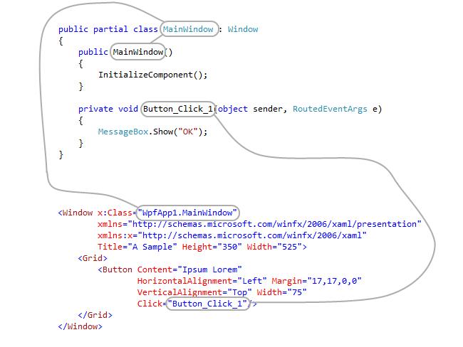 Connections between XAML and code